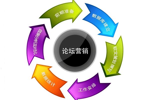 網(wang)站優化是(shi)選擇個人還是(shi)選擇專業SEO公司